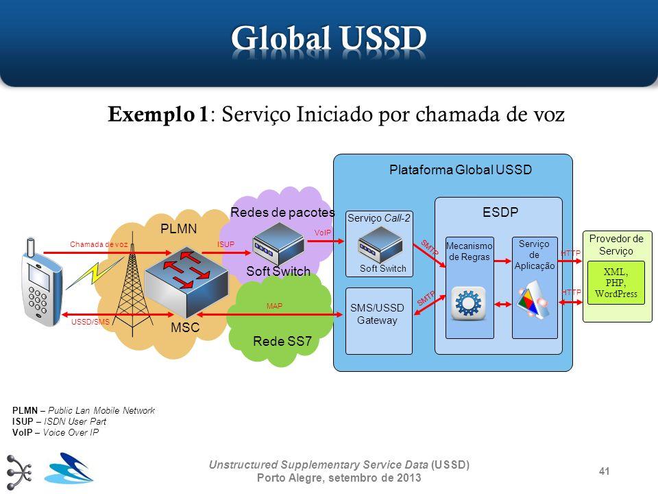 XML, PHP, WordPress 41 Unstructured Supplementary Service Data (USSD) Porto Alegre, setembro de 2013 PLMN Soft Switch Redes de pacotes Rede SS7 Soft S