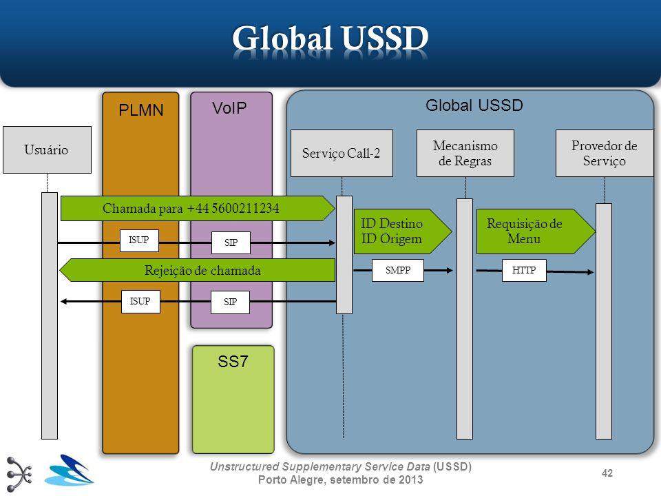 42 Unstructured Supplementary Service Data (USSD) Porto Alegre, setembro de 2013 Usuário Serviço Call-2 Mecanismo de Regras Provedor de Serviço Chamad