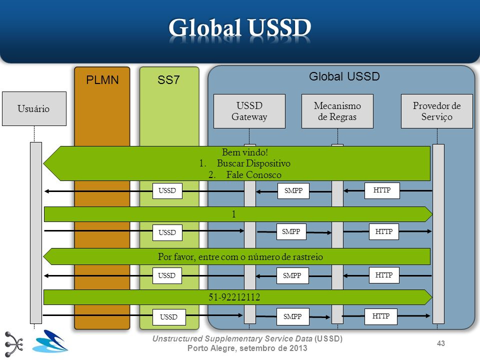 43 Unstructured Supplementary Service Data (USSD) Porto Alegre, setembro de 2013 Usuário USSD Gateway Mecanismo de Regras Provedor de Serviço Global U