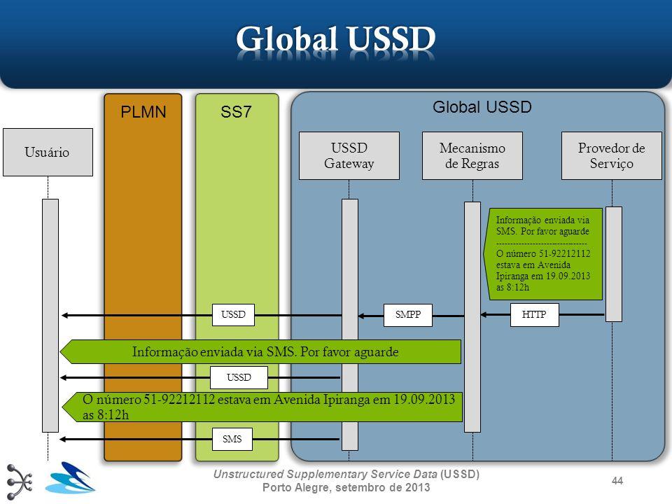 44 Unstructured Supplementary Service Data (USSD) Porto Alegre, setembro de 2013 Usuário USSD Gateway Mecanismo de Regras Provedor de Serviço Informaç