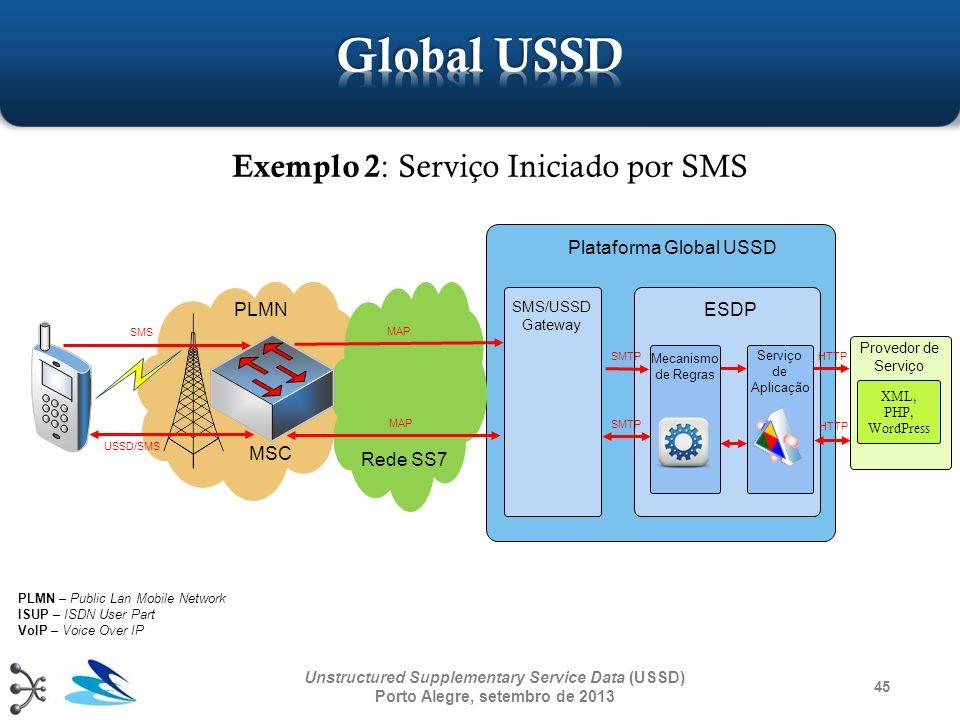 XML, PHP, WordPress 45 Unstructured Supplementary Service Data (USSD) Porto Alegre, setembro de 2013 PLMN Rede SS7 Mecanismo de Regras Serviço de Apli