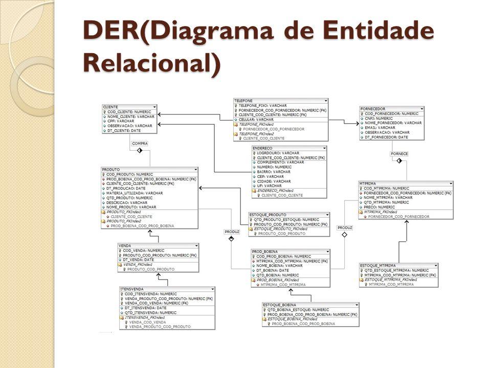 DER(Diagrama de Entidade Relacional)