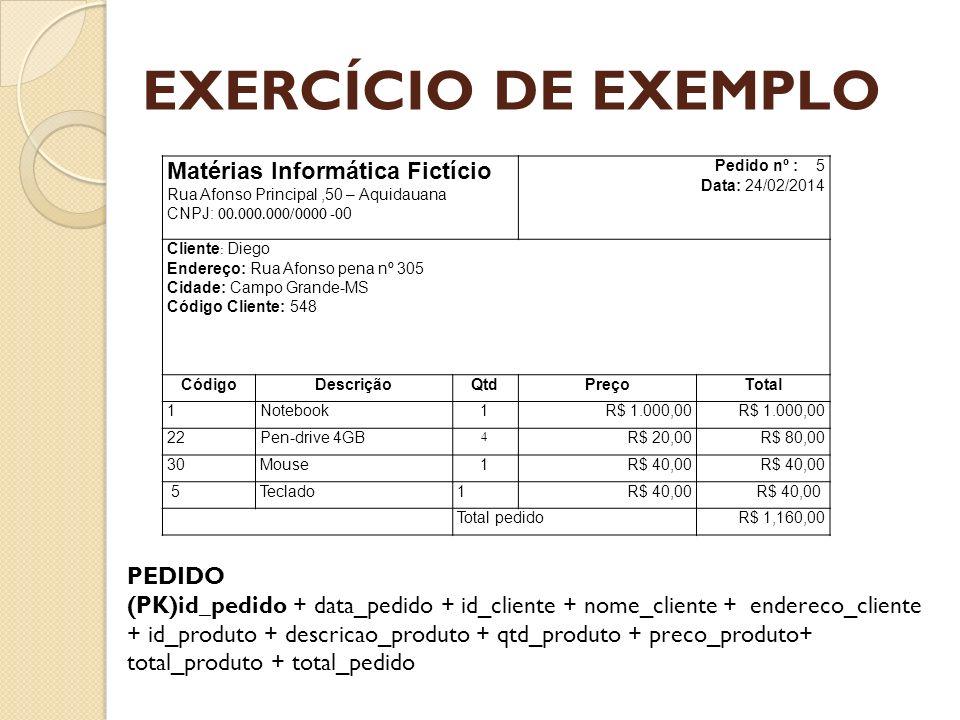 EXERCÍCIO DE EXEMPLO Matérias Informática Fictício Rua Afonso Principal,50 – Aquidauana CNPJ: 00.000.000/0000 -0 0 Pedido nº : 5 Data: 24/02/2014 Clie