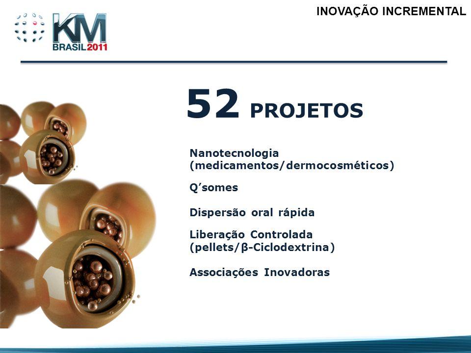 INOVAÇÃO INCREMENTAL 52 PROJETOS Nanotecnologia (medicamentos/dermocosméticos) Qsomes Dispersão oral rápida Liberação Controlada (pellets/β-Ciclodextr