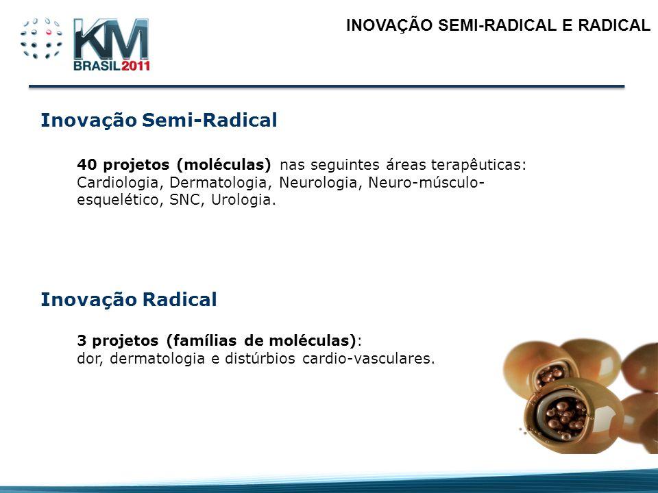 INOVAÇÃO SEMI-RADICAL E RADICAL 40 projetos (moléculas) nas seguintes áreas terapêuticas: Cardiologia, Dermatologia, Neurologia, Neuro-músculo- esquel