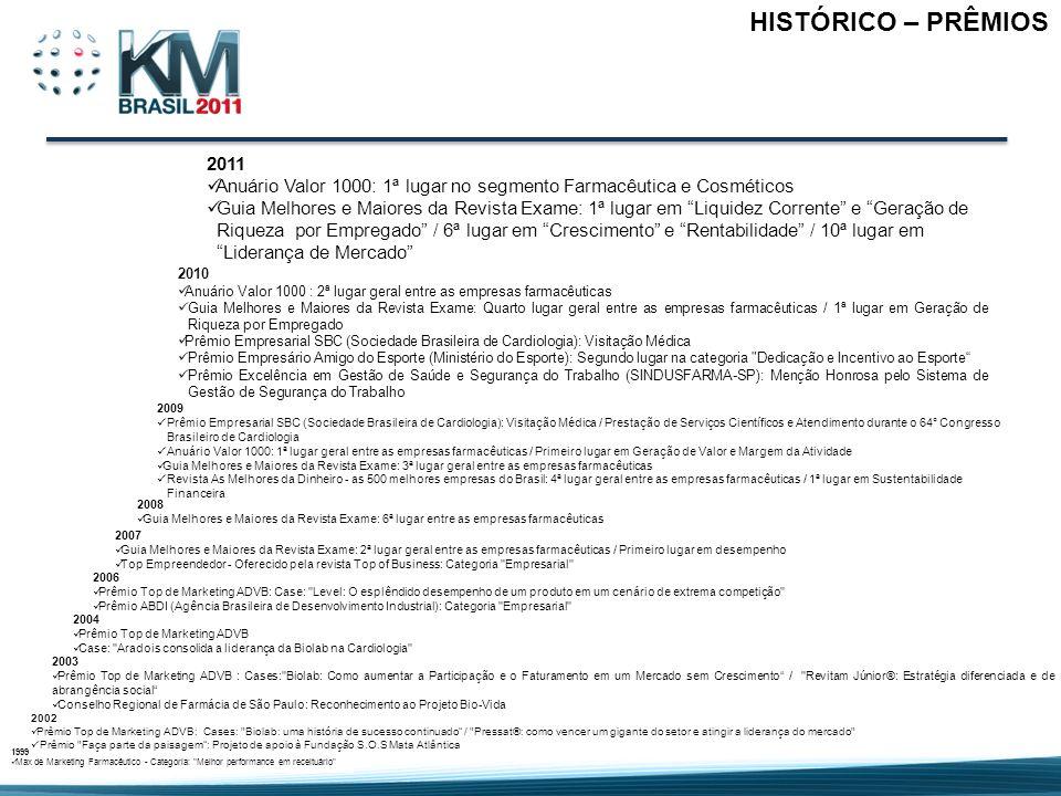 HISTÓRICO – PRÊMIOS 1999 Max de Marketing Farmacêutico - Categoria: