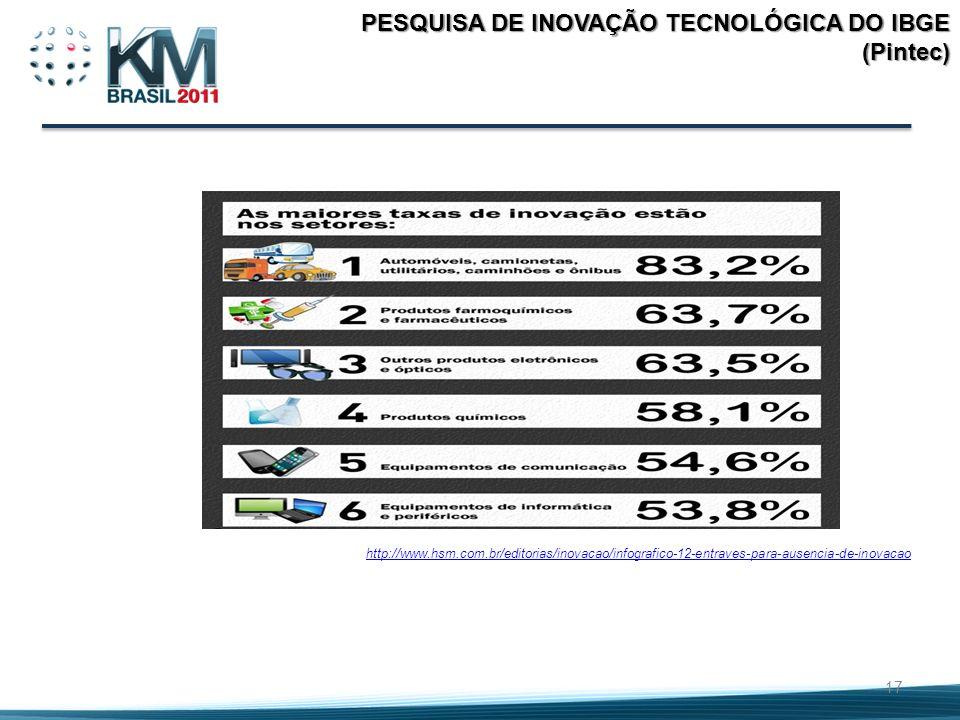 17 PESQUISA DE INOVAÇÃO TECNOLÓGICA DO IBGE (Pintec) http://www.hsm.com.br/editorias/inovacao/infografico-12-entraves-para-ausencia-de-inovacao