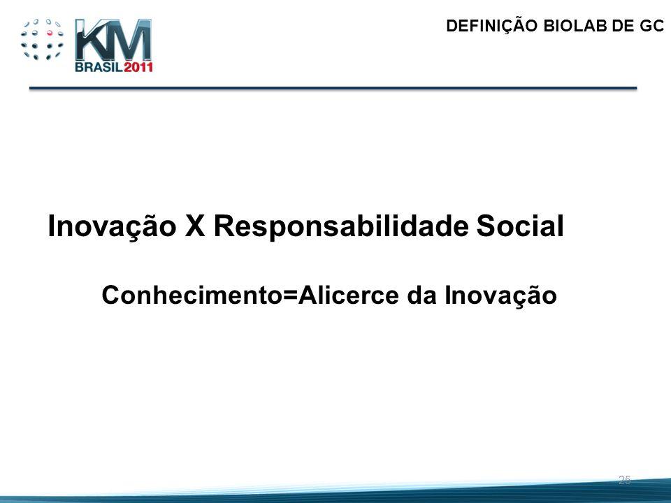 25 DEFINIÇÃO BIOLAB DE GC Inovação X Responsabilidade Social Conhecimento=Alicerce da Inovação