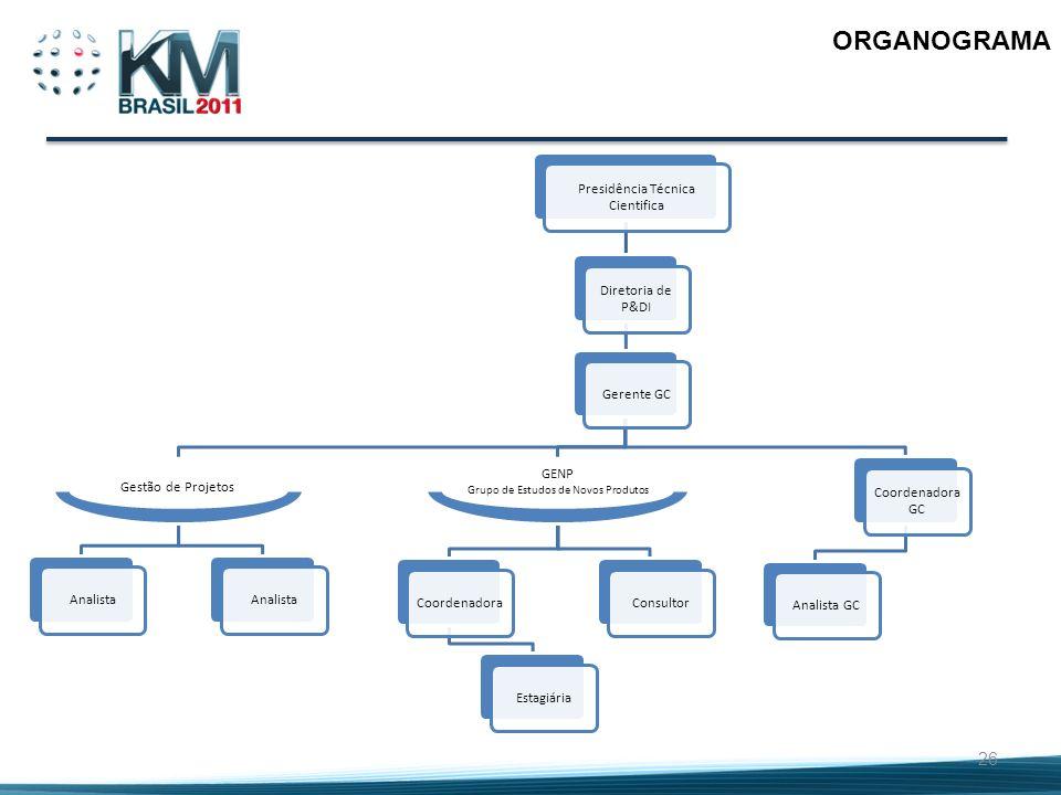26 ORGANOGRAMA GENP Grupo de Estudos de Novos Produtos Gestão de Projetos