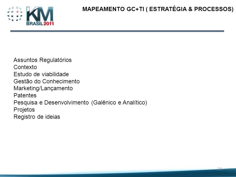 34 MAPEAMENTO GC+TI ( ESTRATÉGIA & PROCESSOS) Assuntos Regulatórios Contexto Estudo de viabilidade Gestão do Conhecimento Marketing/Lançamento Patente