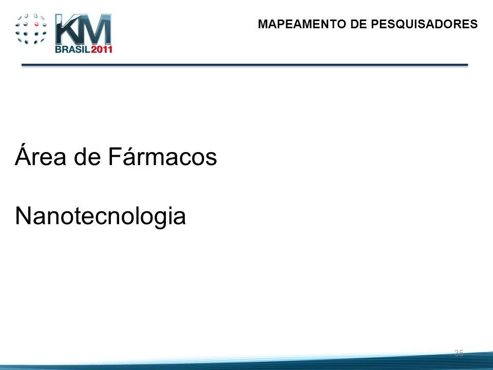 35 MAPEAMENTO DE PESQUISADORES Área de Fármacos Nanotecnologia