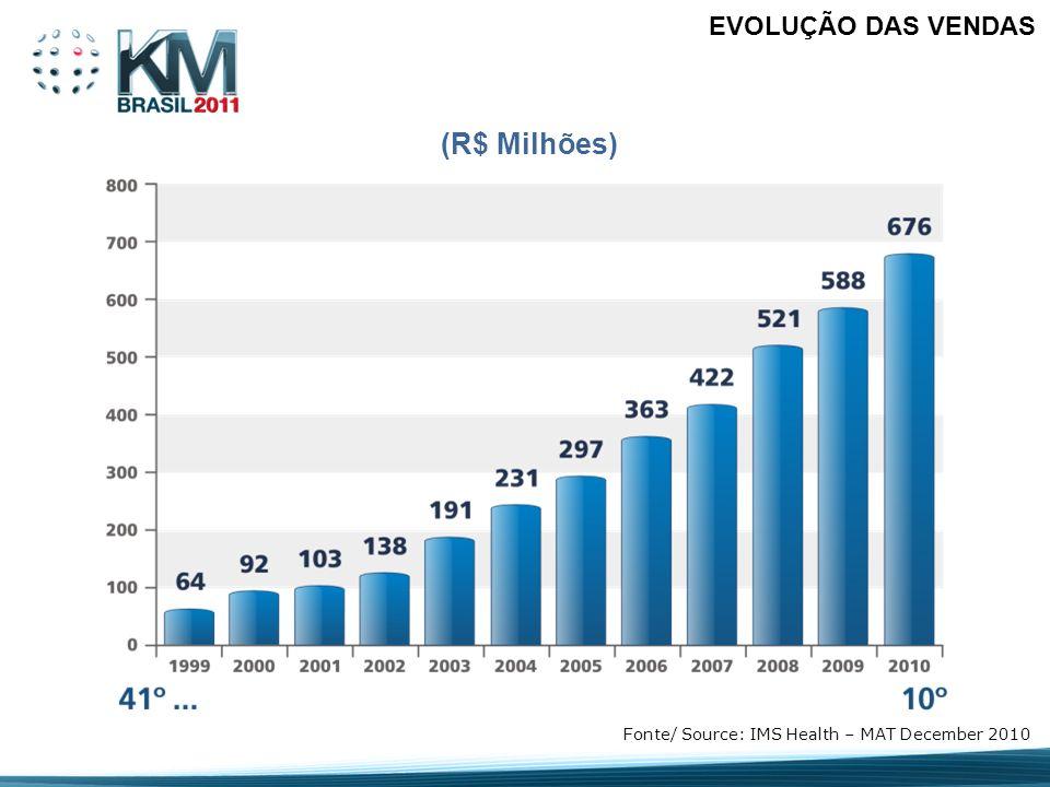 (R$ Milhões) Fonte/ Source: IMS Health – MAT December 2010 EVOLUÇÃO DAS VENDAS