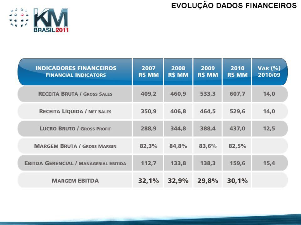 PD&I Investimento Anual em PD&I: 9,7% das vendas Realização das Pesquisas: Internamente no centro de P&D e em centros de pesquisas, universidades, fornecedores, agências governamentais e outras farmacêuticas Tipos de Inovação: incremental, semi-radical e radical