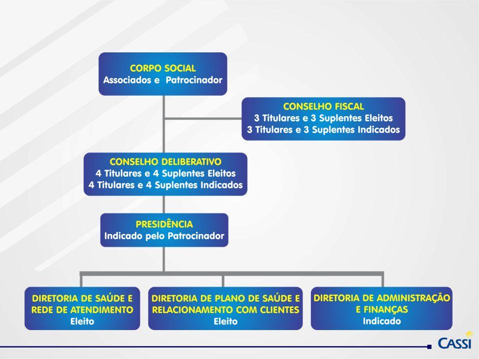 Corpo Social O Corpo Social é o órgão máximo de deliberação e dele participam os associados, assim definidos neste Estatuto, na defesa de seus interesses e do melhor desenvolvimento da CASSI.