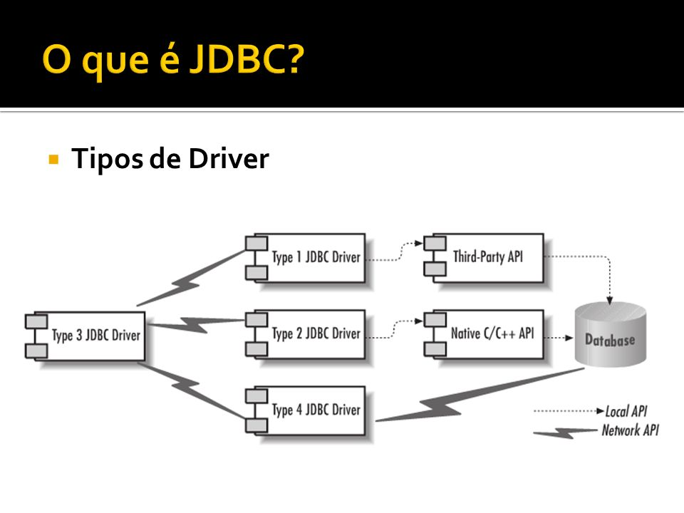 Tipos de Driver