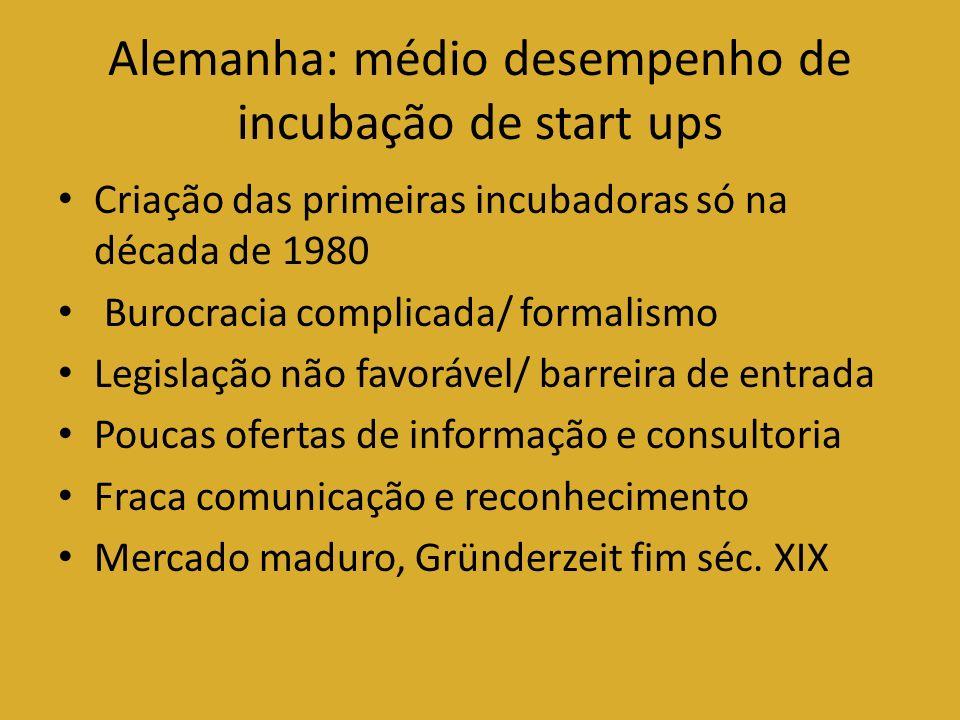 Alemanha: médio desempenho de incubação de start ups Criação das primeiras incubadoras só na década de 1980 Burocracia complicada/ formalismo Legislaç