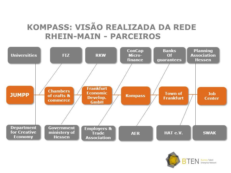 KOMPASS: VISÃO REALIZADA DA REDE RHEIN-MAIN - PARCEIROS FIZ RKW ConCap Micro- finance ConCap Micro- finance Banks Of guarantees Banks Of guarantees Pl