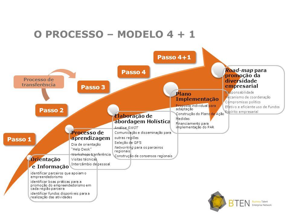O PROCESSO – MODELO 4 + 1 Orientação e Informação identificar parceiros que apoiam o empreendedorismo identificar boas práticas para a promoção do emp