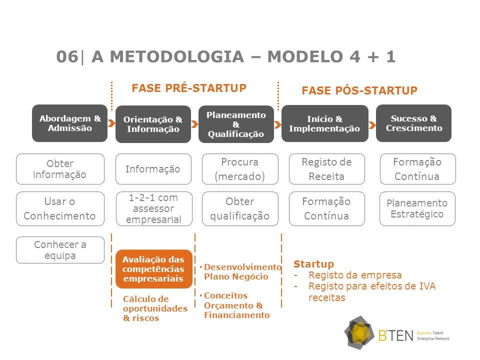 06| A METODOLOGIA – MODELO 4 + 1 Abordagem & Admissão Orientação & Informação Planeamento & Qualificação Início & Implementação Sucesso & Crescimento
