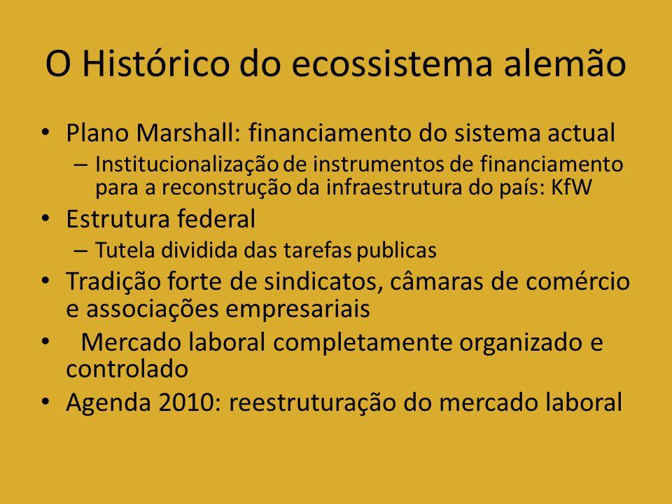 O Histórico do ecossistema alemão Plano Marshall: financiamento do sistema actual – Institucionalização de instrumentos de financiamento para a recons