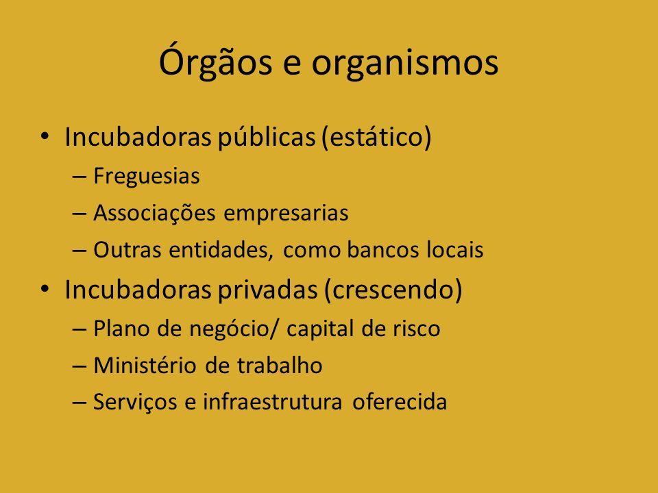 Órgãos e organismos Incubadoras públicas (estático) – Freguesias – Associações empresarias – Outras entidades, como bancos locais Incubadoras privadas