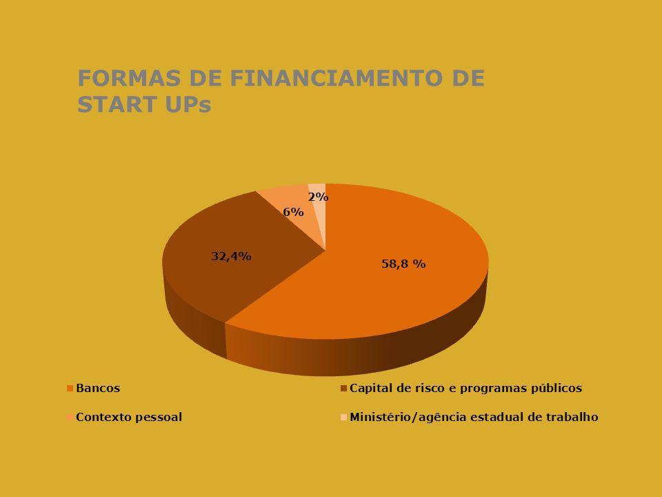 FORMAS DE FINANCIAMENTO DE START UPs