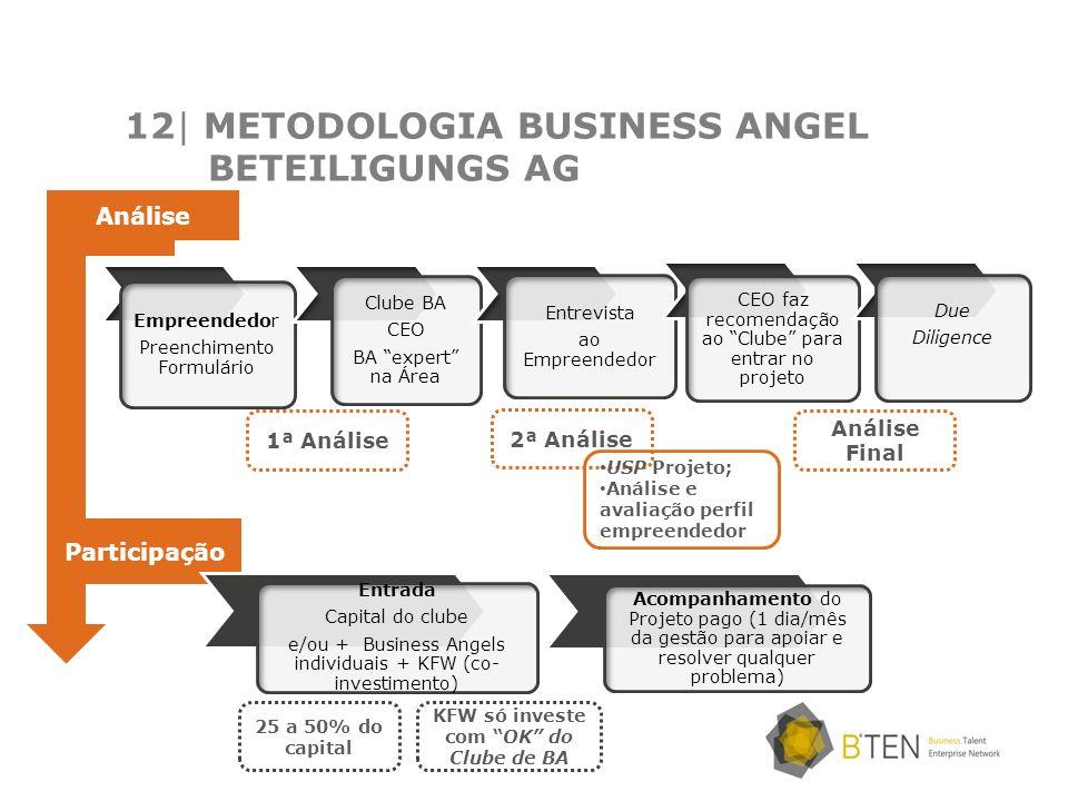 12| METODOLOGIA BUSINESS ANGEL BETEILIGUNGS AG Empreendedor Preenchimento Formulário Clube BA CEO BA expert na Área Entrevista ao Empreendedor CEO faz