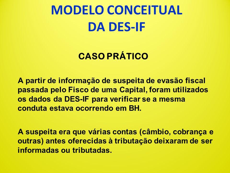 MODELO CONCEITUAL DA DES-IF PADRONIZAÇÃO ABRASF Além do modelo conceitual da DES-IF adotado pelas capitais, a ABRASF vem padronizando os aspectos gera