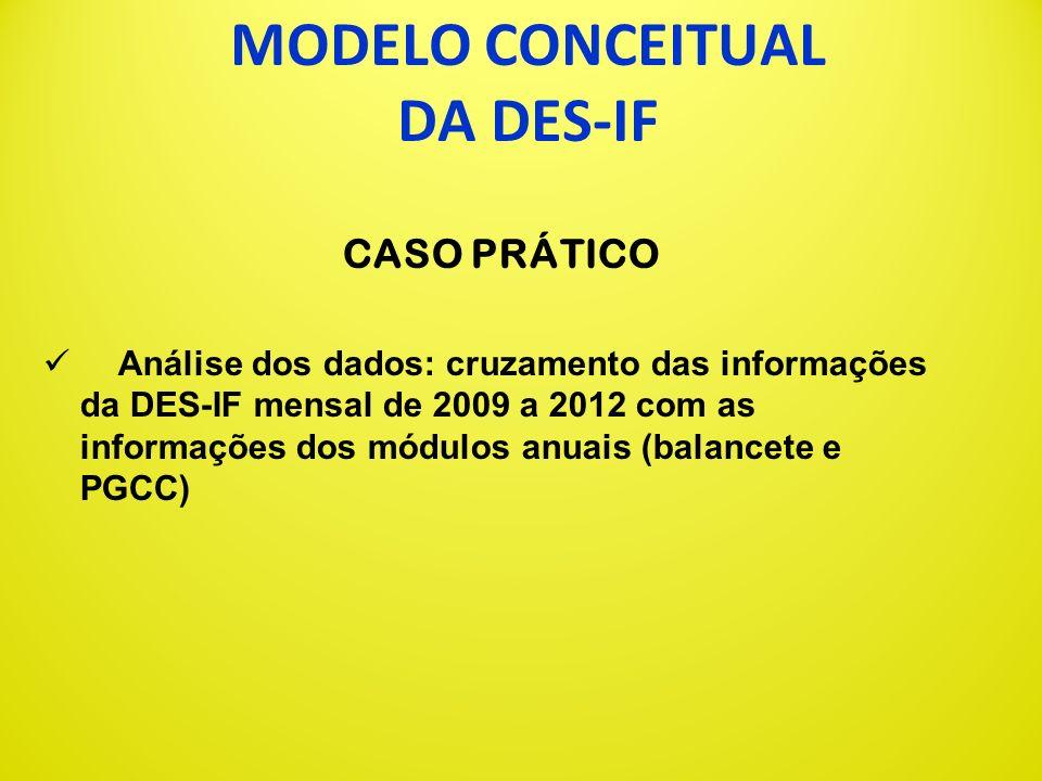 MODELO CONCEITUAL DA DES-IF CASO PRÁTICO A partir de informação de suspeita de evasão fiscal passada pelo Fisco de uma Capital, foram utilizados os da
