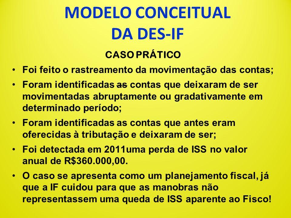 MODELO CONCEITUAL DA DES-IF CASO PRÁTICO Análise dos dados: cruzamento das informações da DES-IF mensal de 2009 a 2012 com as informações dos módulos