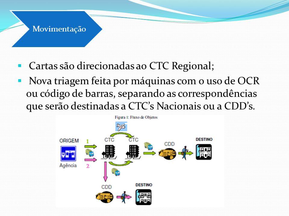 Cartas são direcionadas ao CTC Regional; Nova triagem feita por máquinas com o uso de OCR ou código de barras, separando as correspondências que serão