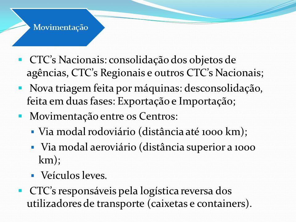 CTCs Nacionais: consolidação dos objetos de agências, CTCs Regionais e outros CTCs Nacionais; Nova triagem feita por máquinas: desconsolidação, feita