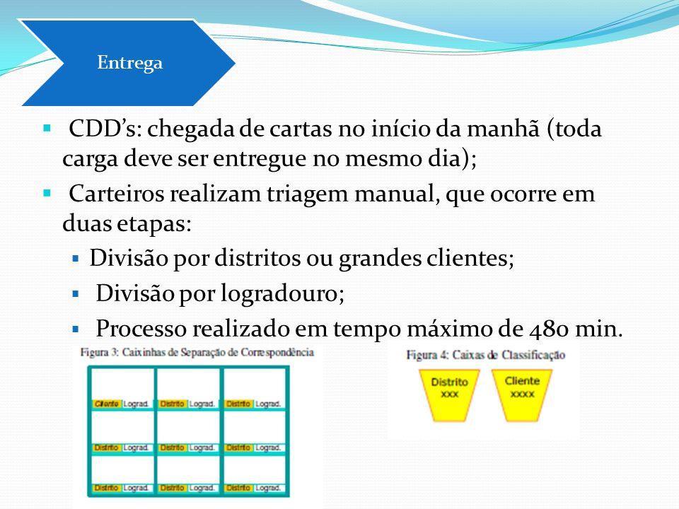 CDDs: chegada de cartas no início da manhã (toda carga deve ser entregue no mesmo dia); Carteiros realizam triagem manual, que ocorre em duas etapas:
