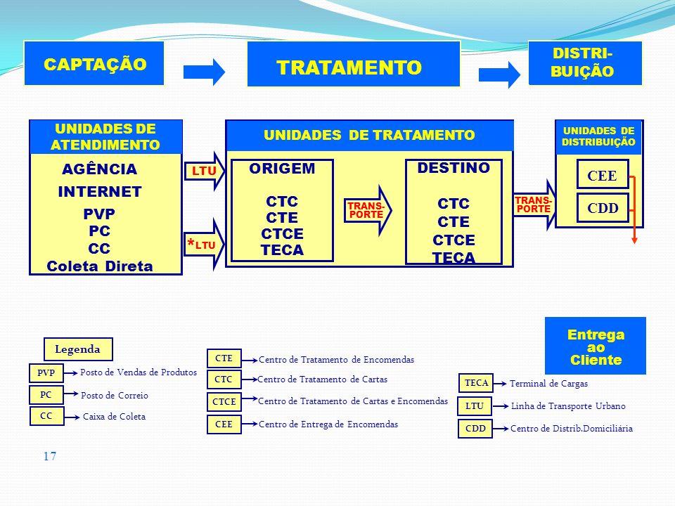 17 CAPTAÇÃO TRATAMENTO DISTRI- BUIÇÃO Entrega ao Cliente ORIGEM CTC CTE CTCE TECA TRANS- PORTE DESTINO CTC CTE CTCE TECA UNIDADES DE TRATAMENTO TRANS-