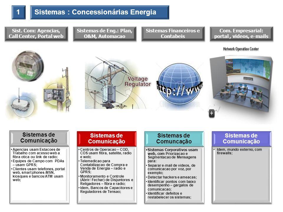 Sistemas : Concessionárias Energia1 Sistemas de Comunicação Agencias usam Estacoes de Trabalho com acesso web a fibra otica ou link de radio; Equipes