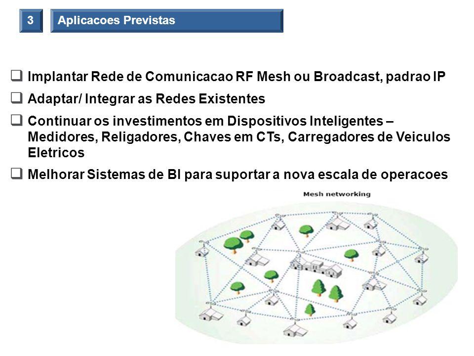 Aplicacoes Previstas3 Implantar Rede de Comunicacao RF Mesh ou Broadcast, padrao IP Adaptar/ Integrar as Redes Existentes Continuar os investimentos e