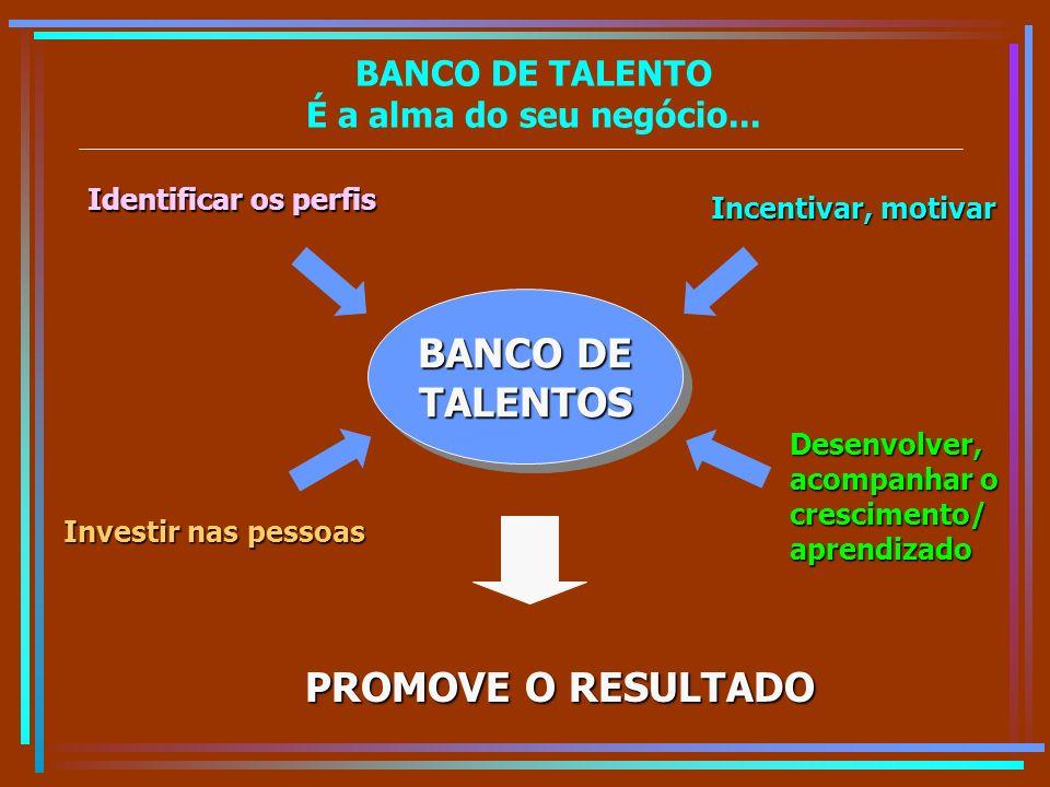 BANCO DE TALENTO É a alma do seu negócio... BANCO DE TALENTOS TALENTOS Identificar os perfis Investir nas pessoas Incentivar, motivar Desenvolver, aco
