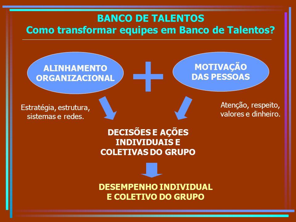 BANCO DE TALENTOS Como transformar equipes em Banco de Talentos? ALINHAMENTO ORGANIZACIONAL MOTIVAÇÃO DAS PESSOAS DECISÕES E AÇÕES INDIVIDUAIS E COLET