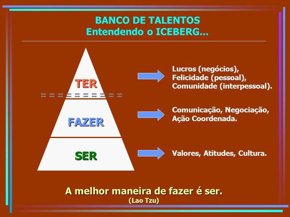 BANCO DE TALENTOS Entendendo o ICEBERG... SER FAZER TER Lucros (negócios), Felicidade (pessoal), Comunidade (interpessoal). Comunicação, Negociação, A