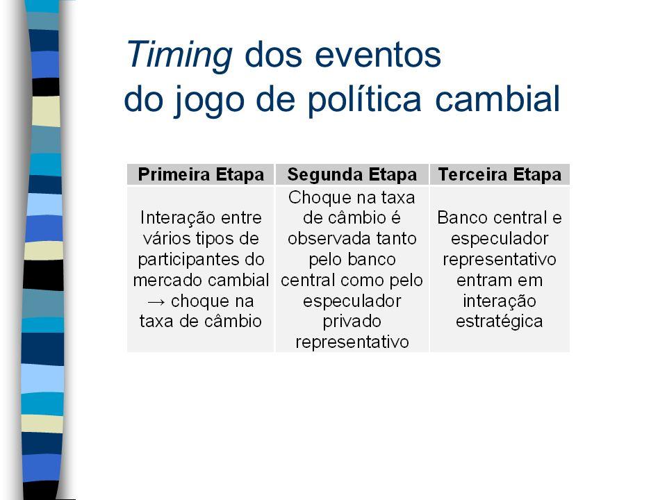 Timing dos eventos do jogo de política cambial