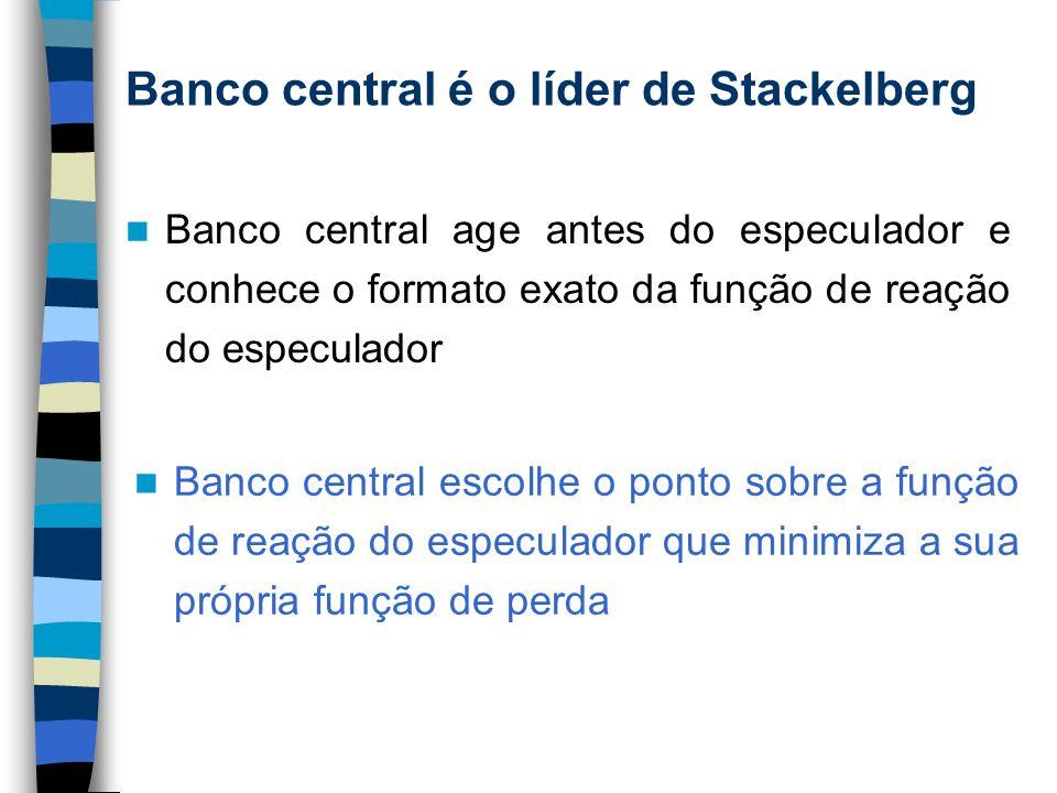 Banco central é o líder de Stackelberg Banco central age antes do especulador e conhece o formato exato da função de reação do especulador Banco centr