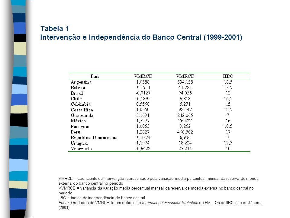 Tabela 1 Intervenção e Independência do Banco Central (1999-2001) VMRCE = coeficiente de intervenção representado pela variação média percentual mensa