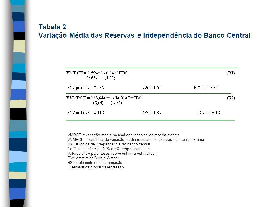 Tabela 2 Variação Média das Reservas e Independência do Banco Central VMRCE = variação média mensal das reservas de moeda externa VVMRCE = variância d