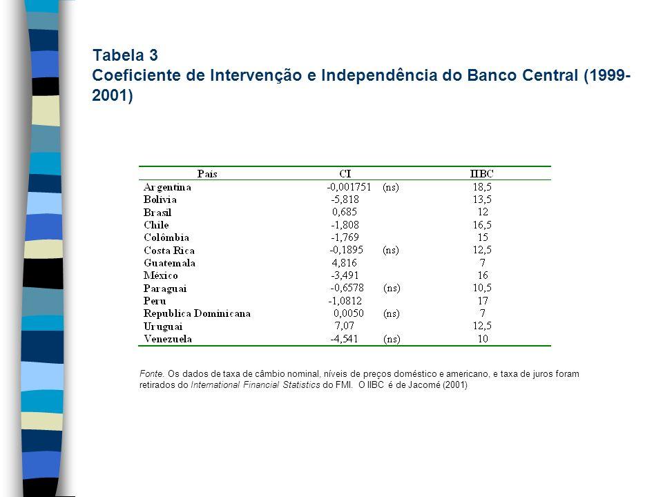 Tabela 3 Coeficiente de Intervenção e Independência do Banco Central (1999- 2001) Fonte. Os dados de taxa de câmbio nominal, níveis de preços doméstic