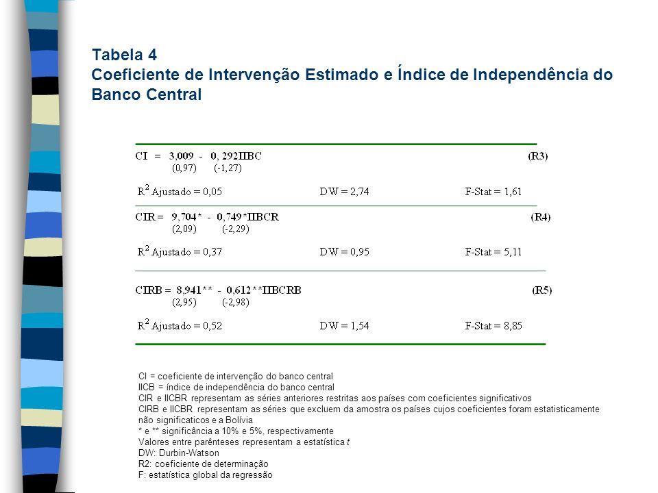 Tabela 4 Coeficiente de Intervenção Estimado e Índice de Independência do Banco Central CI = coeficiente de intervenção do banco central IICB = índice