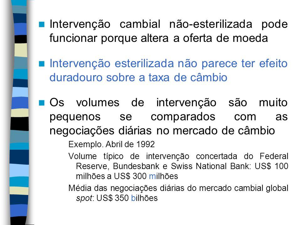 Intervenção cambial não-esterilizada pode funcionar porque altera a oferta de moeda Intervenção esterilizada não parece ter efeito duradouro sobre a t