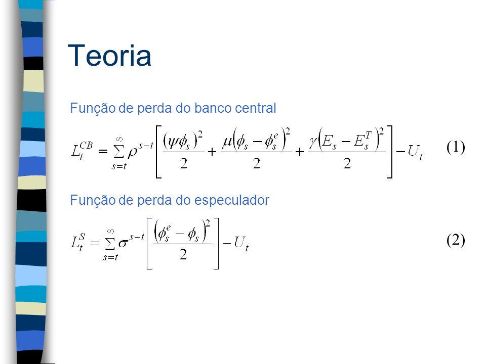 Teoria (1) Função de perda do banco central Função de perda do especulador (2)