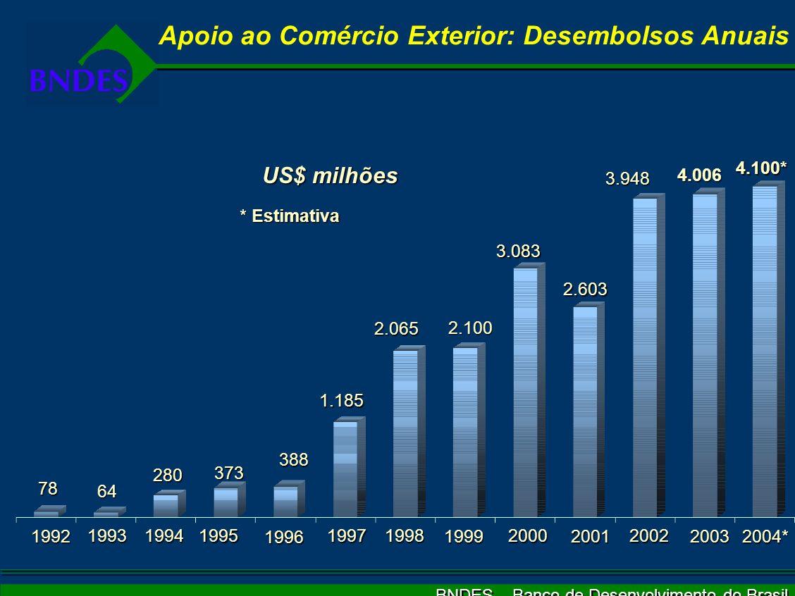 BNDES – Banco de Desenvolvimento do Brasil Apoio ao Comércio Exterior: Desembolsos Anuais 78 64 280 373 388 1.185 2.065 2.100 3.083 US$ milhões 2.603