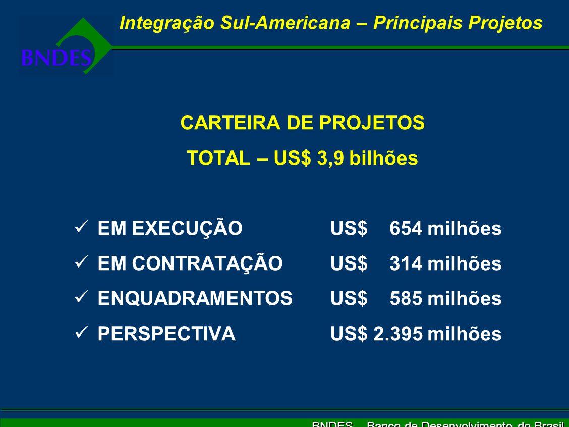 BNDES – Banco de Desenvolvimento do Brasil CARTEIRA DE PROJETOS TOTAL – US$ 3,9 bilhões EM EXECUÇÃOUS$ 654 milhões EM CONTRATAÇÃOUS$ 314 milhões ENQUA
