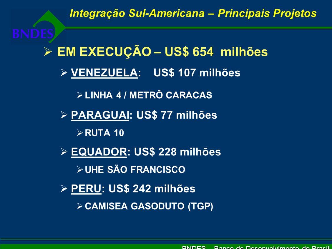 BNDES – Banco de Desenvolvimento do Brasil EM EXECUÇÃO – US$ 654 milhões VENEZUELA: US$ 107 milhões LINHA 4 / METRÔ CARACAS PARAGUAI: US$ 77 milhões RUTA 10 EQUADOR: US$ 228 milhões UHE SÃO FRANCISCO PERU: US$ 242 milhões CAMISEA GASODUTO (TGP) Integração Sul-Americana – Principais Projetos